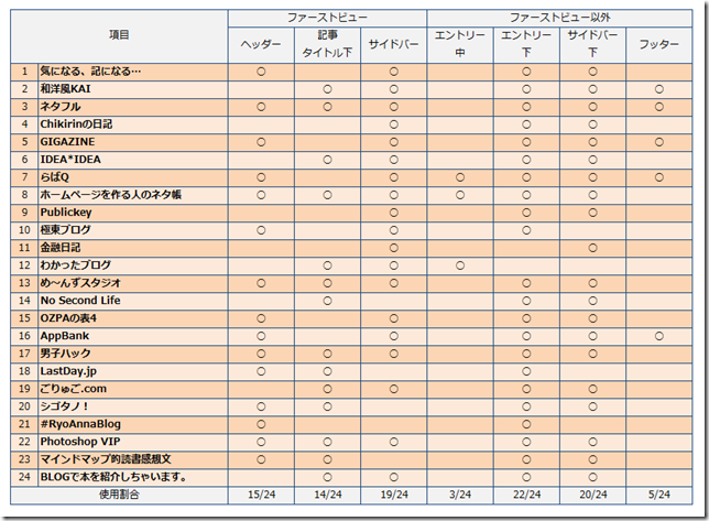 table02